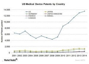 Number of Patents by Country