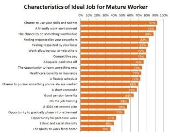 Characteristics of Mature Worker Ideal Job1