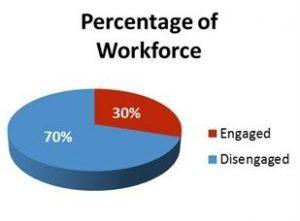 Percentage of Workforce Unengaged