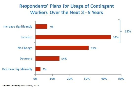Use-of-Contingent-Workers