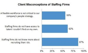 Misconceptions about Contract Professionals: Client Misconceptions of Staffing Firms Chart