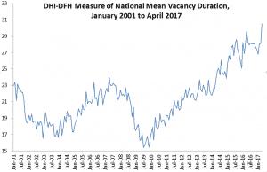 Vacancy Duration