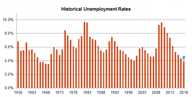 chart showing the historical unemployment rates through 2018